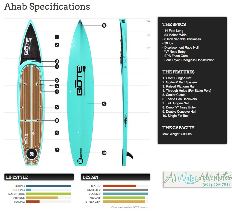 Sup Fishing On The Bote Ahab Review All Water Adventures